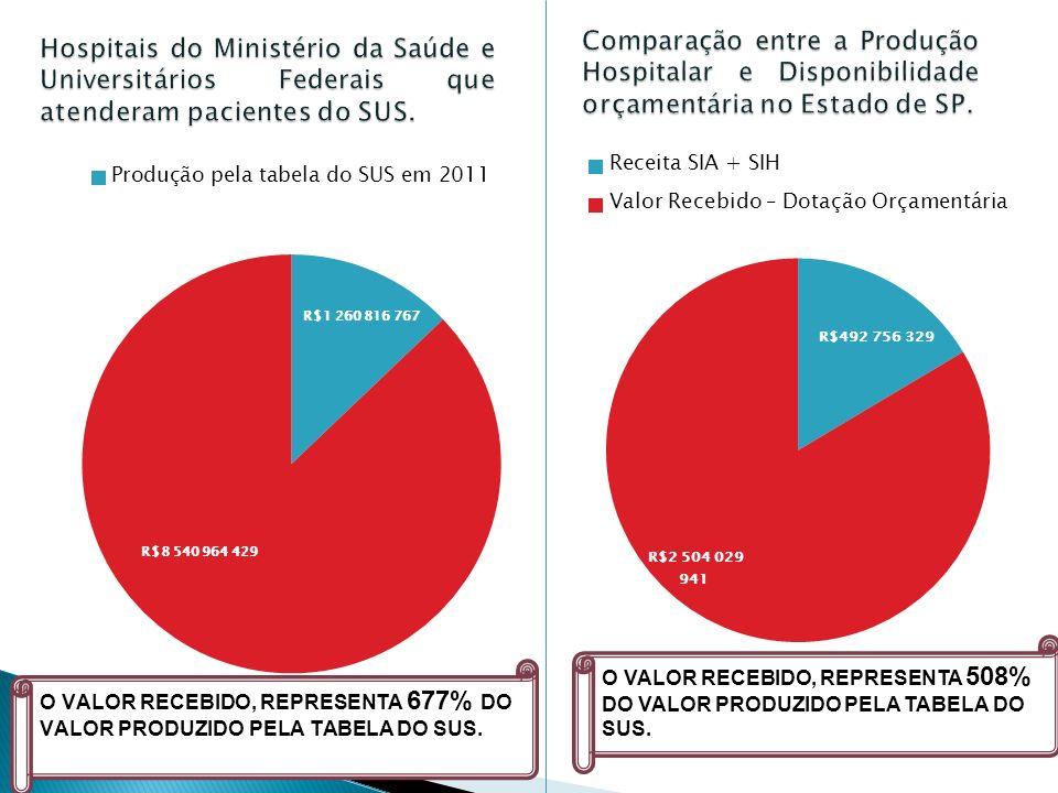 O VALOR RECEBIDO, REPRESENTA 508% DO VALOR PRODUZIDO PELA TABELA DO SUS.