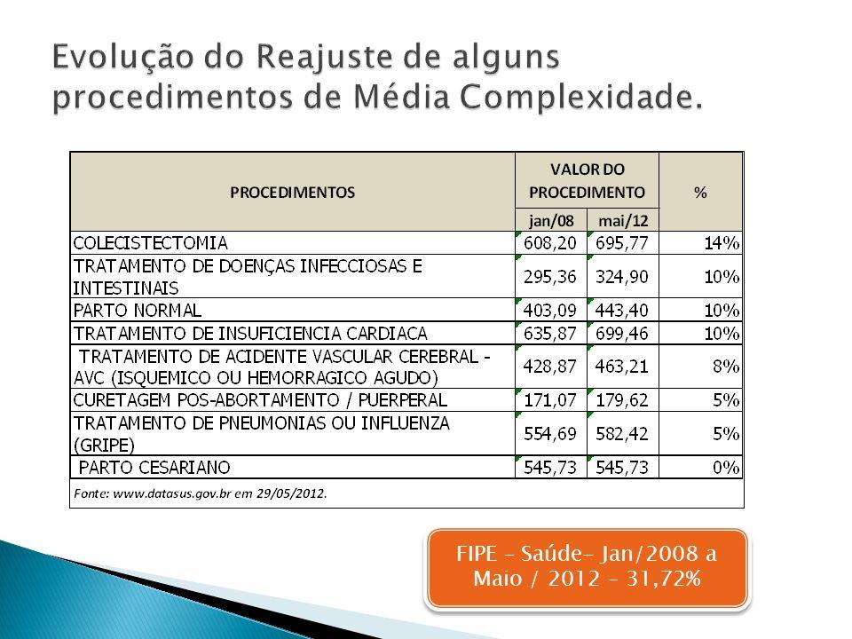 FIPE – Saúde- Jan/2008 a Maio / 2012 – 31,72%