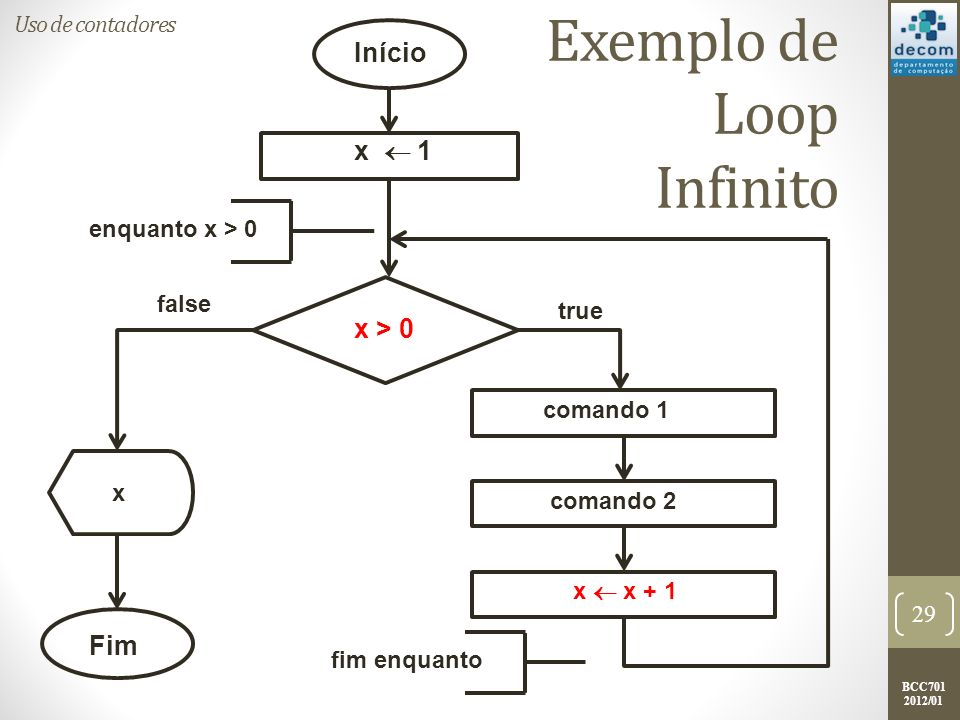 BCC701 2012/01 Exemplo de Loop Infinito 29 Início Fim x 1 x > 0 x x + 1 comando 2 comando 1 true false enquanto x > 0 fim enquanto x Uso de contadores