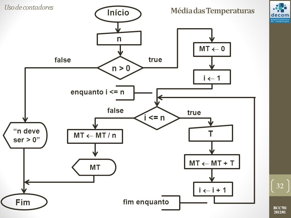 BCC701 2012/01 Média das Temperaturas 32 Início Fim i <= n i i + 1 true false enquanto i <= n fim enquanto n deve ser > 0 n n > 0 MT 0 i 1 T MT MT + T MT MT / n MT true false Uso de contadores