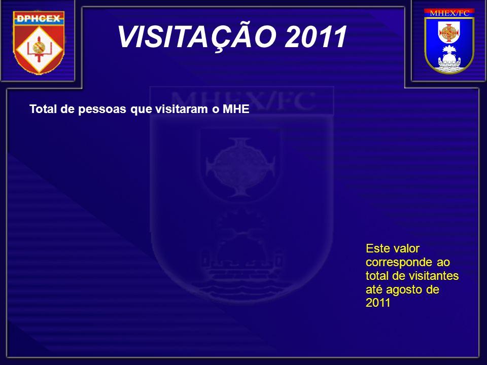 VISITAÇÃO 2011 Total de pessoas que visitaram o MHE Este valor corresponde ao total de visitantes até agosto de 2011