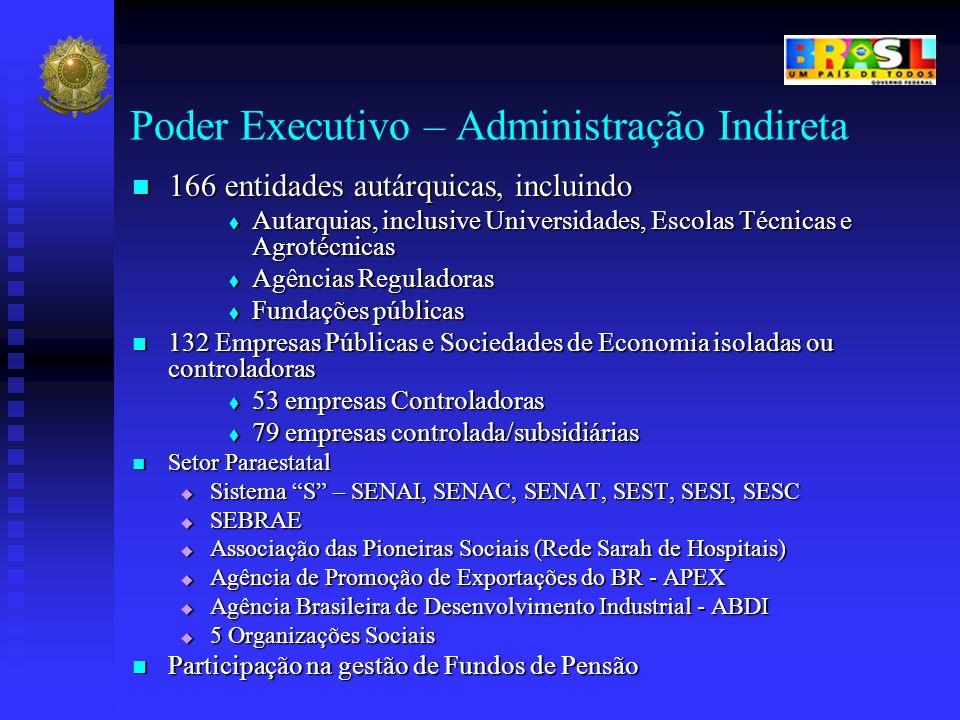 Poder Executivo – Administração Indireta 166 entidades autárquicas, incluindo 166 entidades autárquicas, incluindo Autarquias, inclusive Universidades