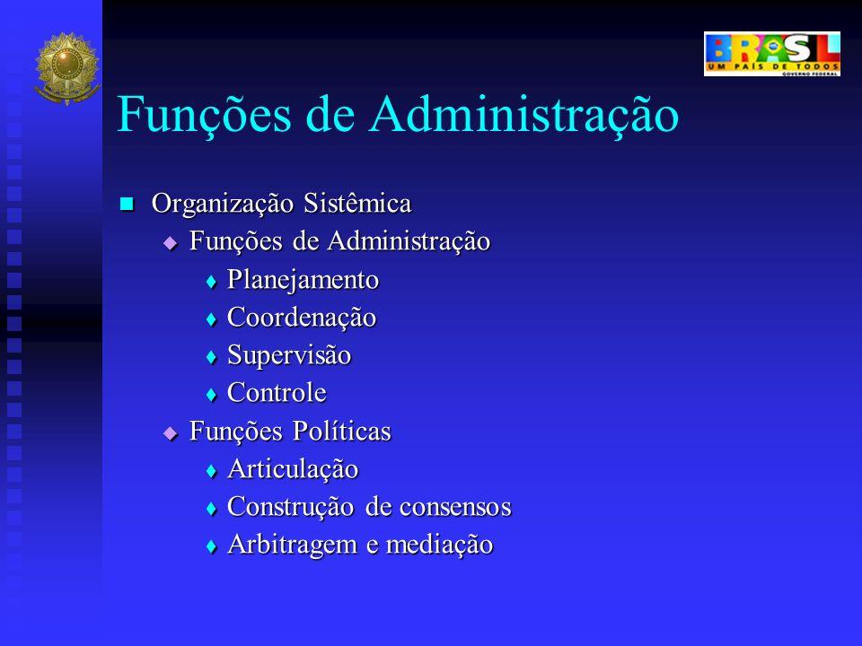 Funções de Administração Organização Sistêmica Organização Sistêmica Funções de Administração Funções de Administração Planejamento Planejamento Coord