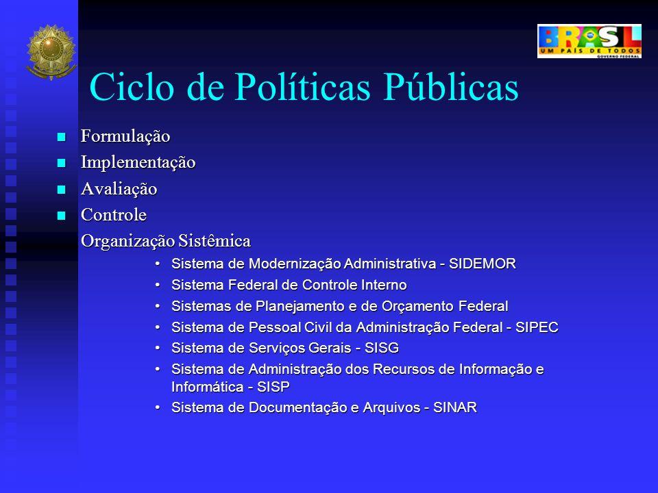 Ciclo de Políticas Públicas Formulação Formulação Implementação Implementação Avaliação Avaliação Controle Controle Organização Sistêmica Sistema de M
