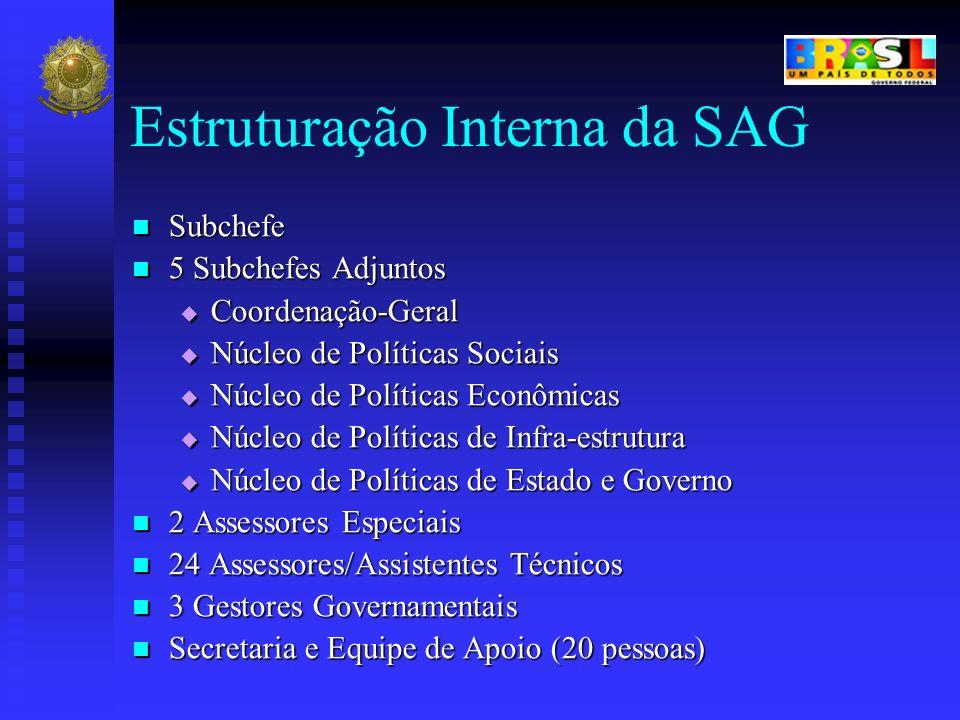 Estruturação Interna da SAG Subchefe Subchefe 5 Subchefes Adjuntos 5 Subchefes Adjuntos Coordenação-Geral Coordenação-Geral Núcleo de Políticas Sociai