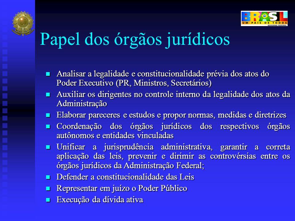Analisar a legalidade e constitucionalidade prévia dos atos do Poder Executivo (PR, Ministros, Secretários) Analisar a legalidade e constitucionalidad