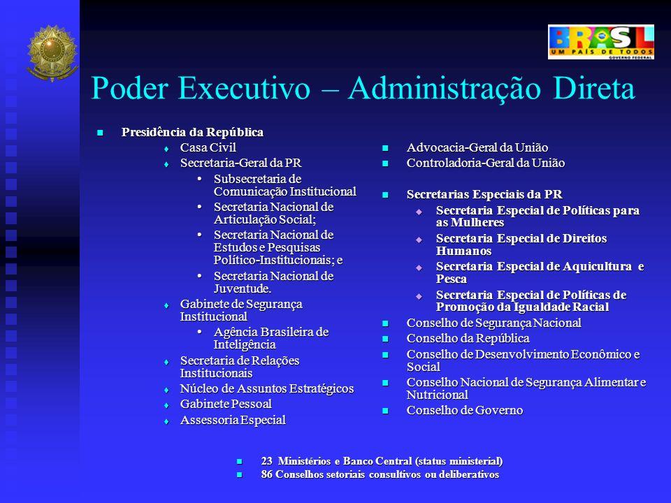 Poder Executivo – Administração Direta Presidência da República Presidência da República Casa Civil Casa Civil Secretaria-Geral da PR Secretaria-Geral