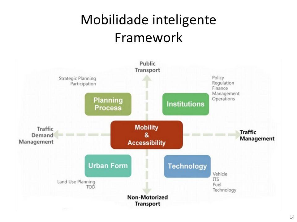 Mobilidade inteligente Framework 14