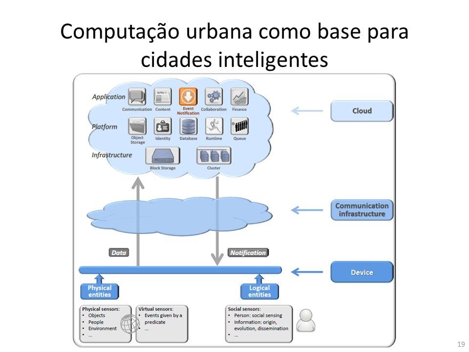Computação urbana como base para cidades inteligentes 19