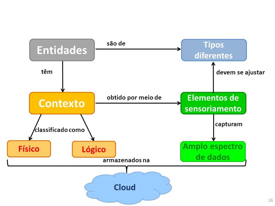 Entidades Contexto Elementos de sensoriamento têm Amplo espectro de dados Cloud Lógico Físico obtido por meio de classificado como capturam armazenado