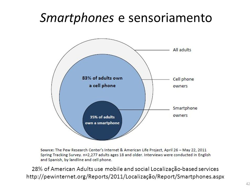 28% of American Adults use mobile and social Localização-based services http://pewinternet.org/Reports/2011/Localização/Report/Smartphones.aspx Smartp