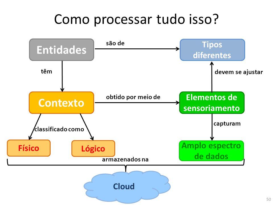 Como processar tudo isso? 50 Entidades Contexto Elementos de sensoriamento têm Amplo espectro de dados Cloud Lógico Físico obtido por meio de classifi