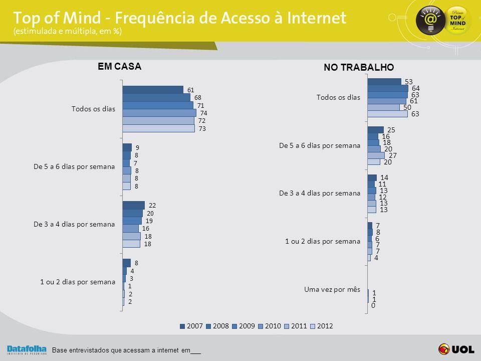 EM CASA NO TRABALHO Base entrevistados que acessam a internet em___