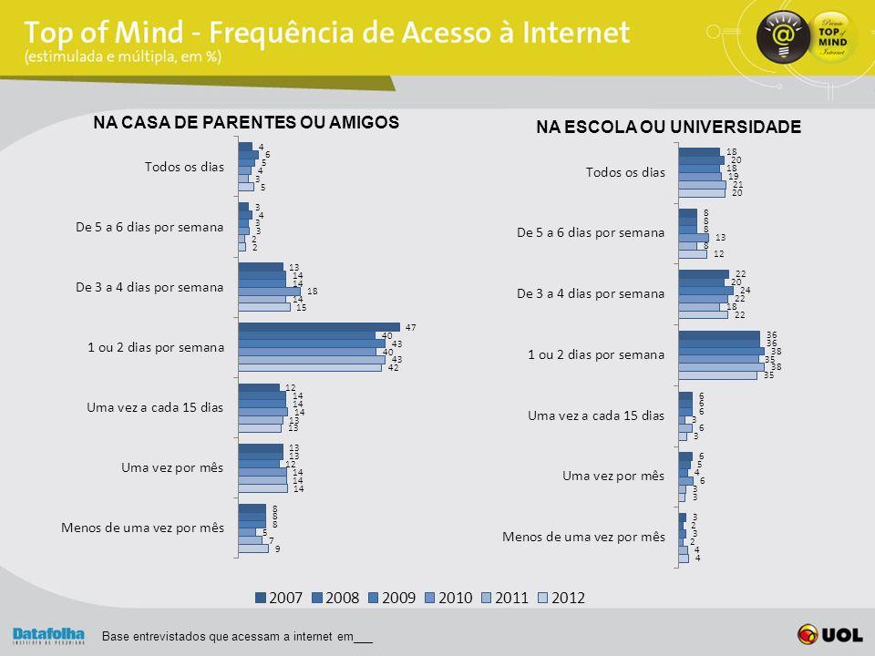 NA CASA DE PARENTES OU AMIGOS NA ESCOLA OU UNIVERSIDADE Base entrevistados que acessam a internet em___