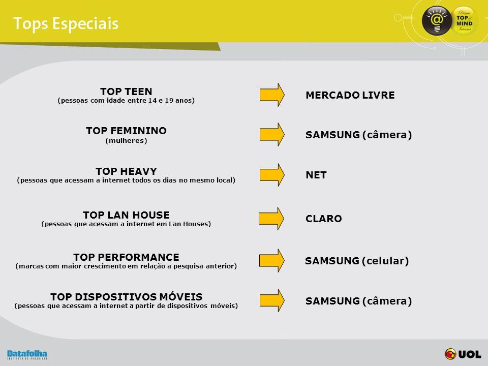 TOP TEEN (pessoas com idade entre 14 e 19 anos) MERCADO LIVRE TOP FEMININO (mulheres) SAMSUNG (câmera) TOP HEAVY (pessoas que acessam a internet todos os dias no mesmo local) NET TOP LAN HOUSE (pessoas que acessam a internet em Lan Houses) CLARO TOP PERFORMANCE (marcas com maior crescimento em relação a pesquisa anterior) SAMSUNG (celular) TOP DISPOSITIVOS MÓVEIS (pessoas que acessam a internet a partir de dispositivos móveis) SAMSUNG (câmera)