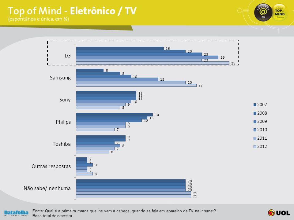 Fonte: Qual é a primeira marca que lhe vem à cabeça, quando se fala em aparelho de TV na internet.