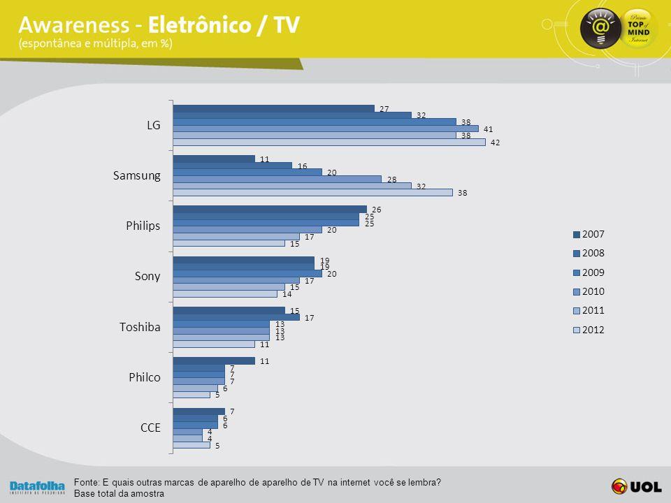 Fonte: E quais outras marcas de aparelho de aparelho de TV na internet você se lembra.