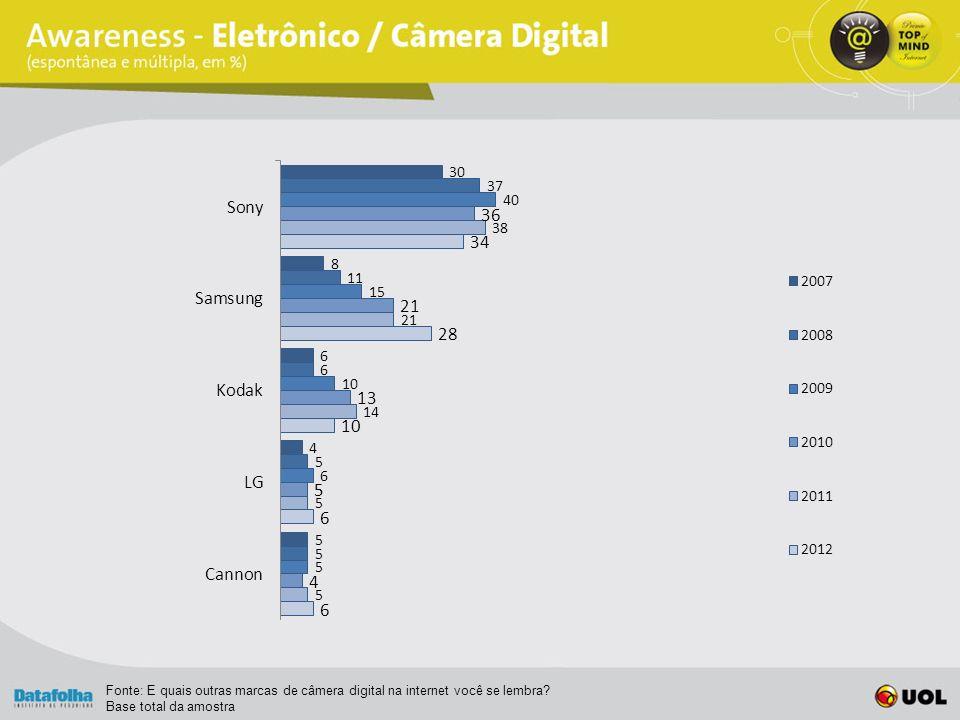 Fonte: E quais outras marcas de câmera digital na internet você se lembra Base total da amostra