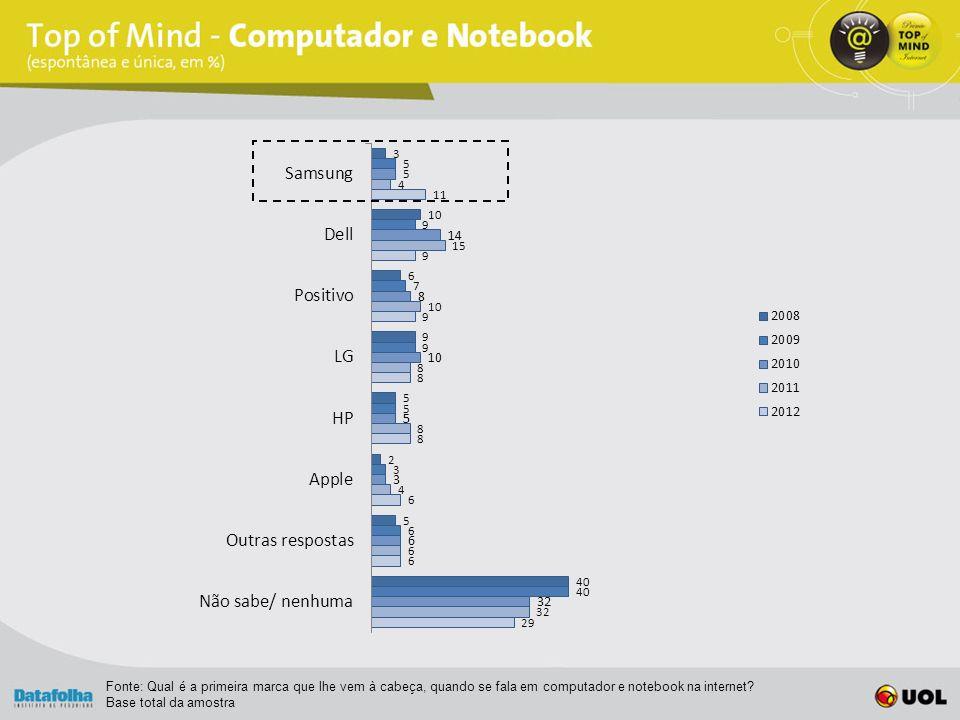 Fonte: Qual é a primeira marca que lhe vem à cabeça, quando se fala em computador e notebook na internet.