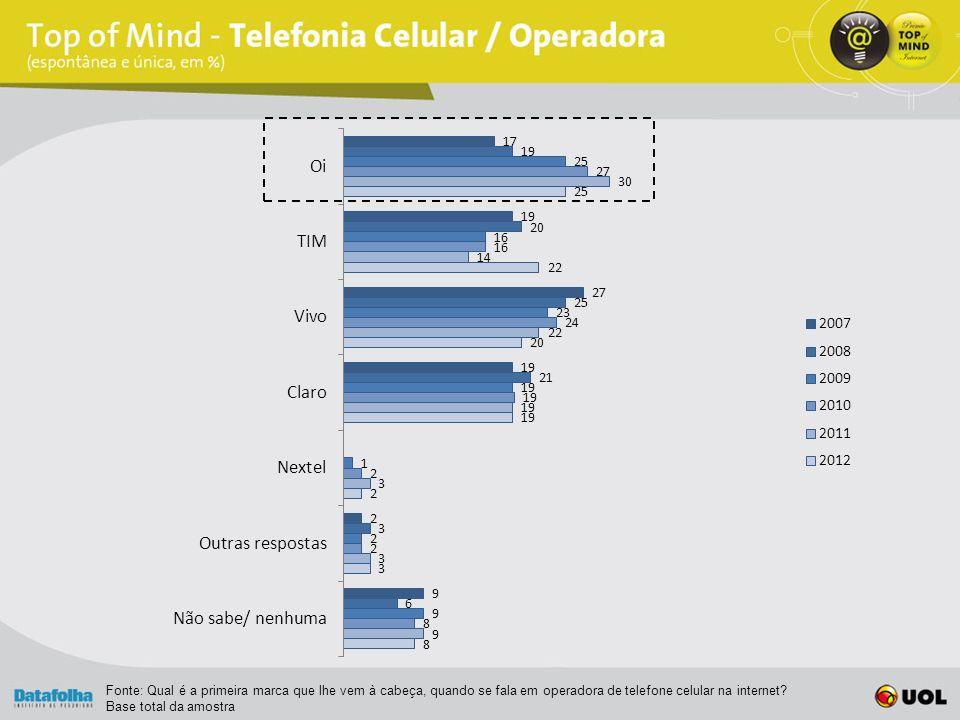 Fonte: Qual é a primeira marca que lhe vem à cabeça, quando se fala em operadora de telefone celular na internet.