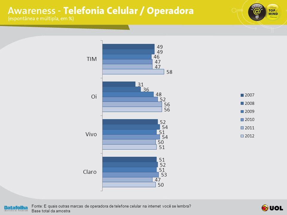 Fonte: E quais outras marcas de operadora de telefone celular na internet você se lembra.