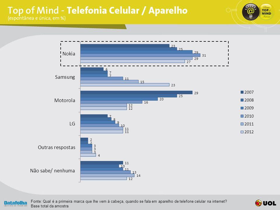Fonte: Qual é a primeira marca que lhe vem à cabeça, quando se fala em aparelho de telefone celular na internet.