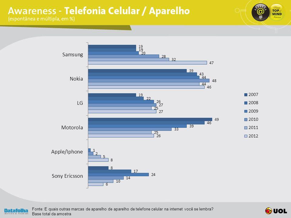 Fonte: E quais outras marcas de aparelho de aparelho de telefone celular na internet você se lembra.