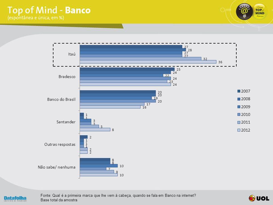 Fonte: Qual é a primeira marca que lhe vem à cabeça, quando se fala em Banco na internet.