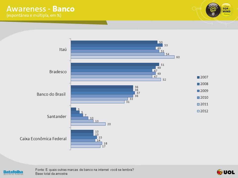 Fonte: E quais outras marcas de banco na internet você se lembra Base total da amostra