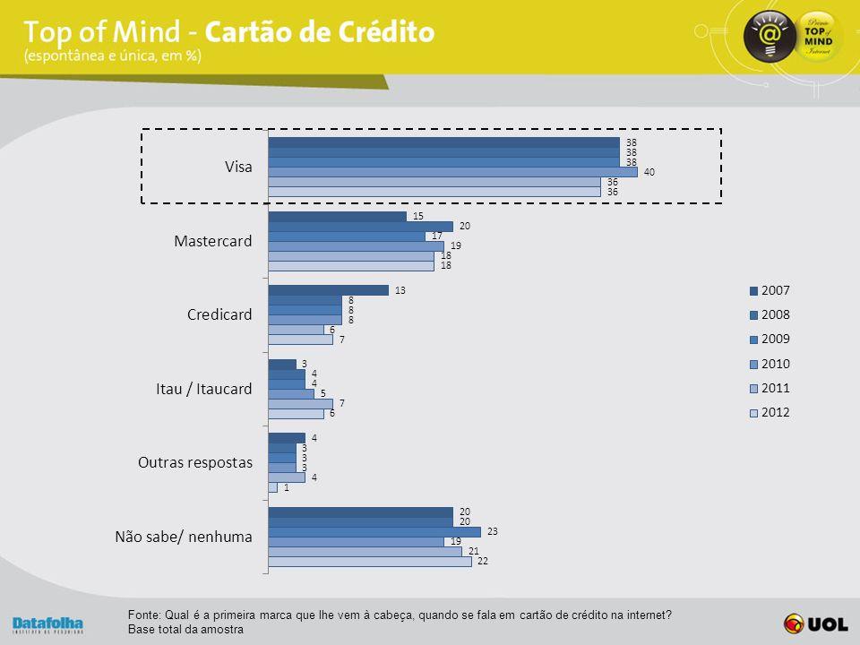 Fonte: Qual é a primeira marca que lhe vem à cabeça, quando se fala em cartão de crédito na internet.
