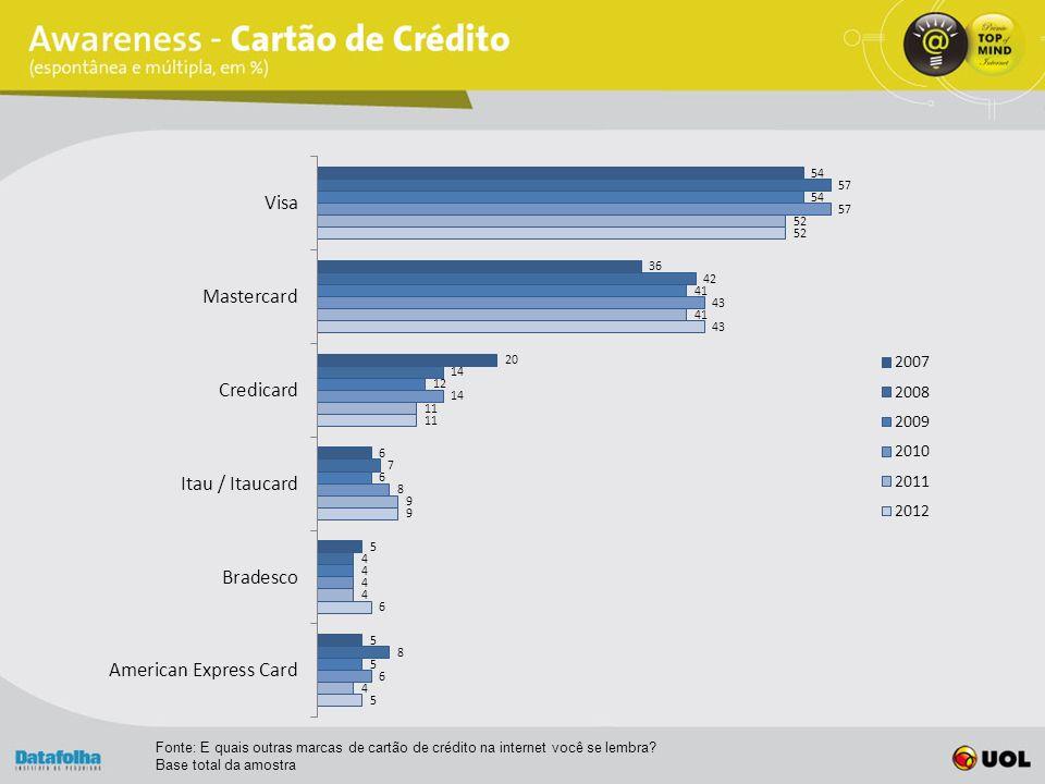 Fonte: E quais outras marcas de cartão de crédito na internet você se lembra Base total da amostra