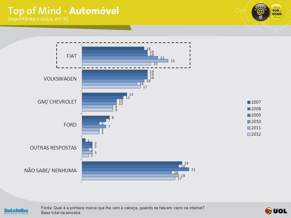 Fonte: Qual é a primeira marca que lhe vem à cabeça, quando se fala em carro na internet.