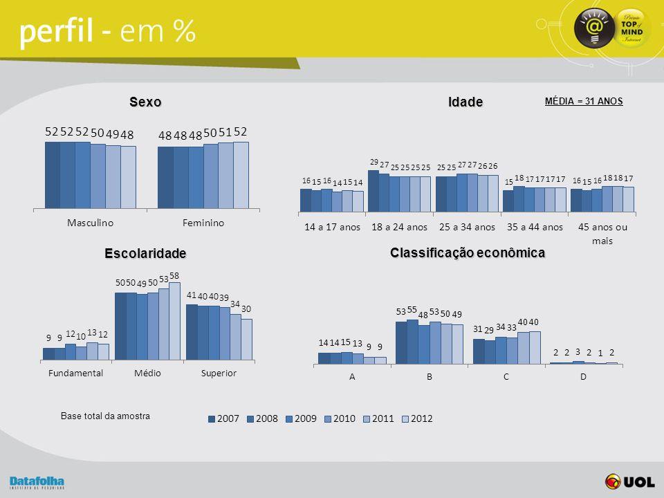 SexoIdade Escolaridade Classificação econômica Base total da amostra MÉDIA = 31 ANOS