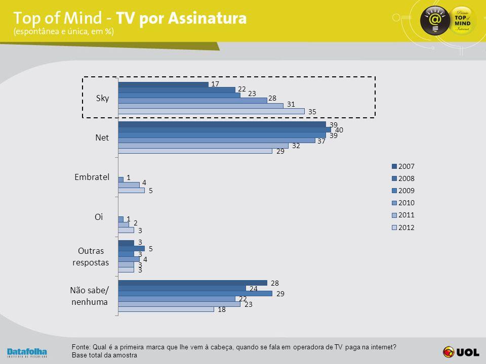 Fonte: Qual é a primeira marca que lhe vem à cabeça, quando se fala em operadora de TV paga na internet.