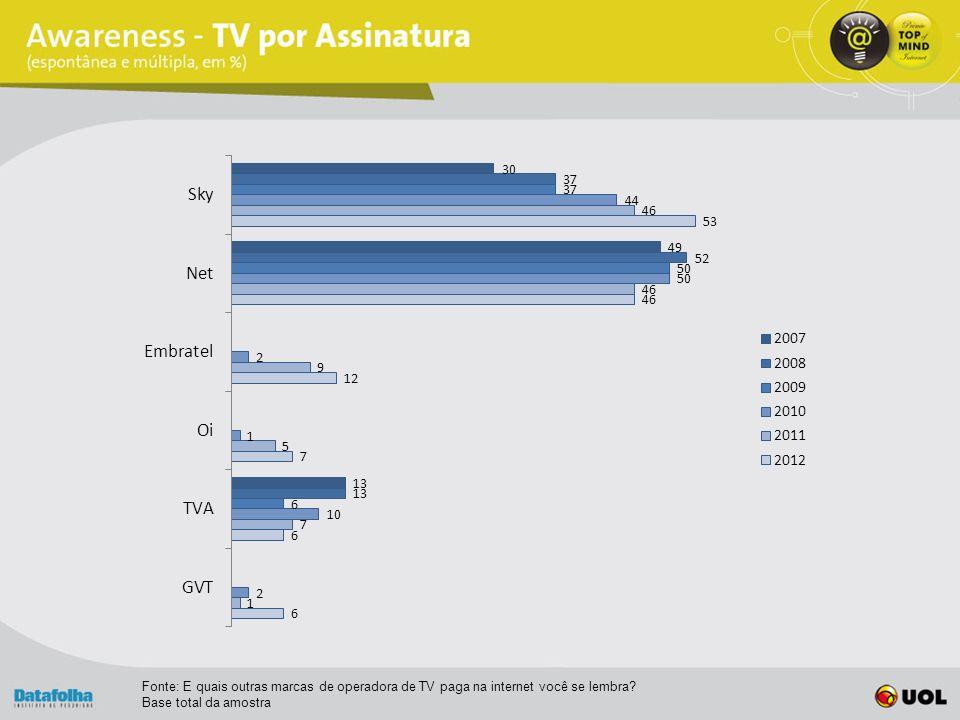 Fonte: E quais outras marcas de operadora de TV paga na internet você se lembra.