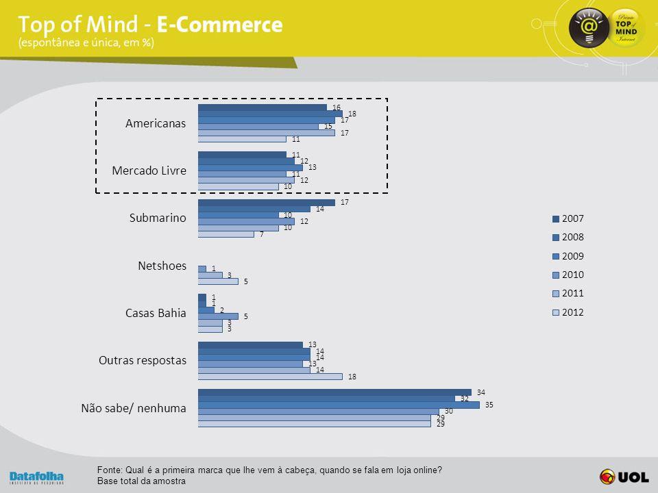 Fonte: Qual é a primeira marca que lhe vem à cabeça, quando se fala em loja online.