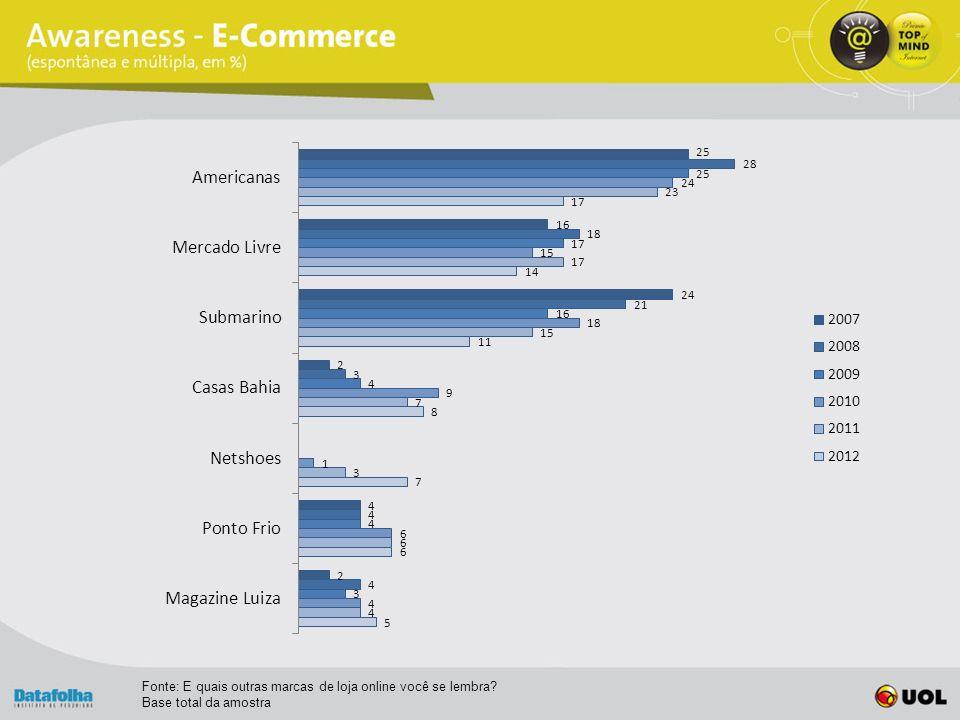 Fonte: E quais outras marcas de loja online você se lembra Base total da amostra