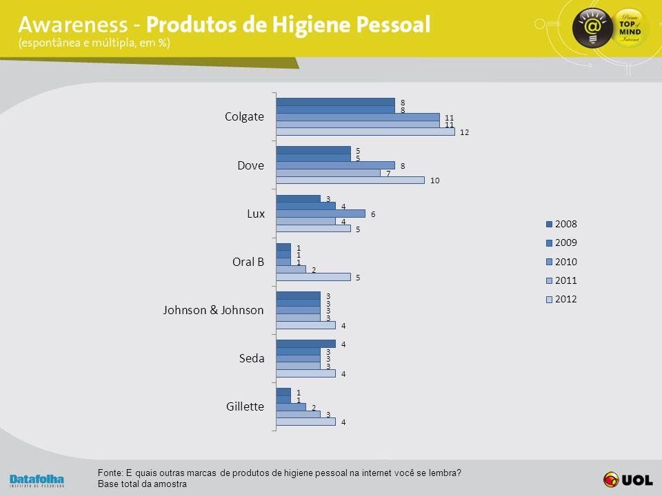 Fonte: E quais outras marcas de produtos de higiene pessoal na internet você se lembra.