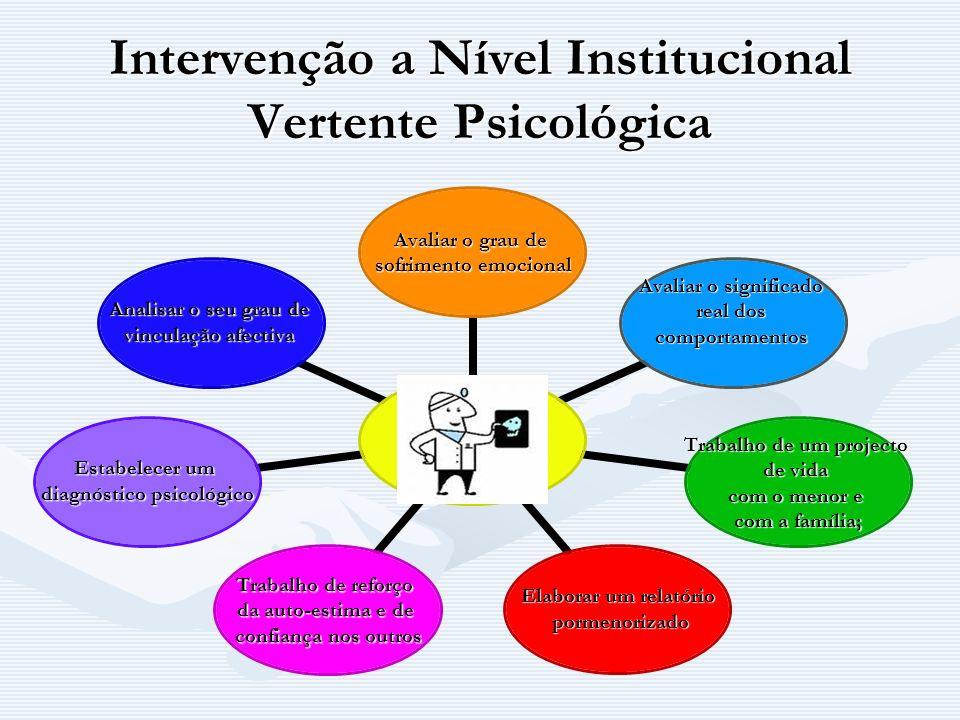Intervenção a Nível Institucional Vertente Psicológica Avaliar o grau de sofrimento emocional Avaliar o significado real dos comportamentos Trabalho d