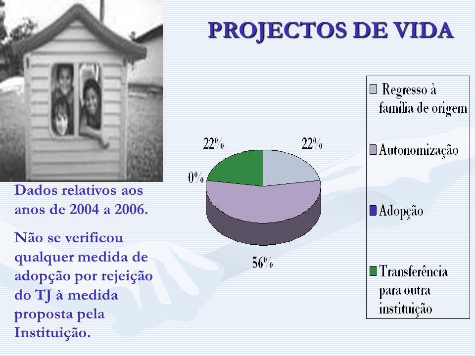 PROJECTOS DE VIDA Dados relativos aos anos de 2004 a 2006. Não se verificou qualquer medida de adopção por rejeição do TJ à medida proposta pela Insti