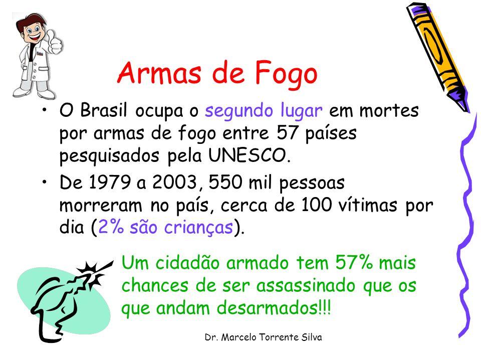 Dr. Marcelo Torrente Silva Armas de Fogo O Brasil ocupa o segundo lugar em mortes por armas de fogo entre 57 países pesquisados pela UNESCO. De 1979 a