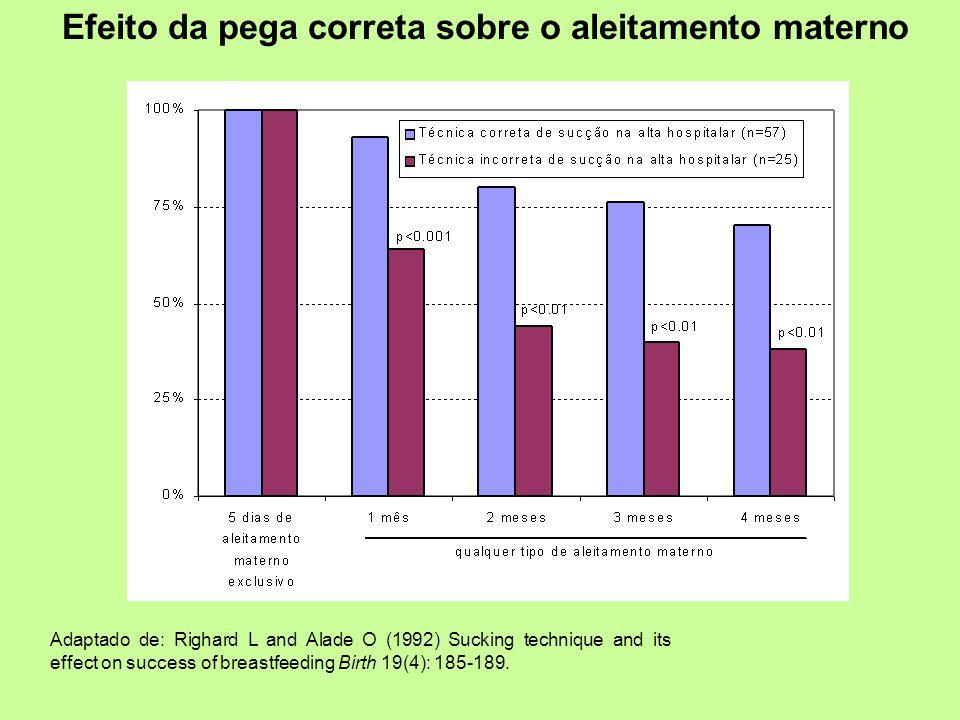 Efeito da pega correta sobre o aleitamento materno Adaptado de: Righard L and Alade O (1992) Sucking technique and its effect on success of breastfeed