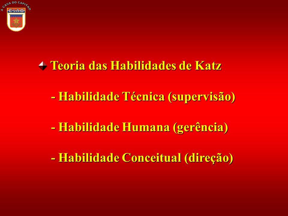 Teoria das Habilidades de Katz Teoria das Habilidades de Katz - Habilidade Técnica (supervisão) - Habilidade Técnica (supervisão) - Habilidade Humana