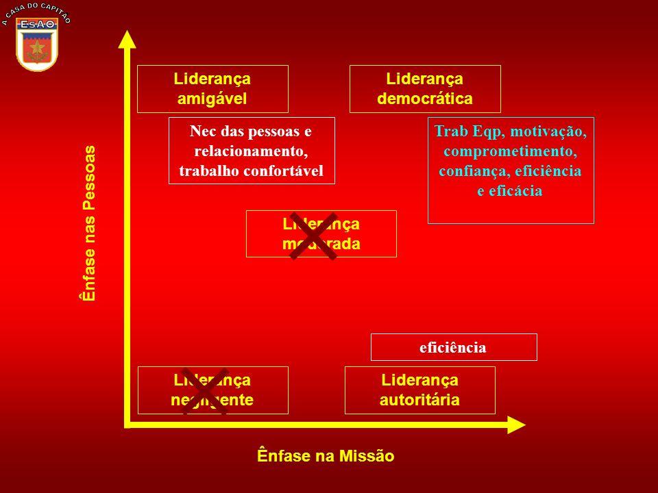 Liderança amigável Liderança negligente Ênfase na Missão Ênfase nas Pessoas Liderança moderada Liderança democrática Liderança autoritária Trab Eqp, m