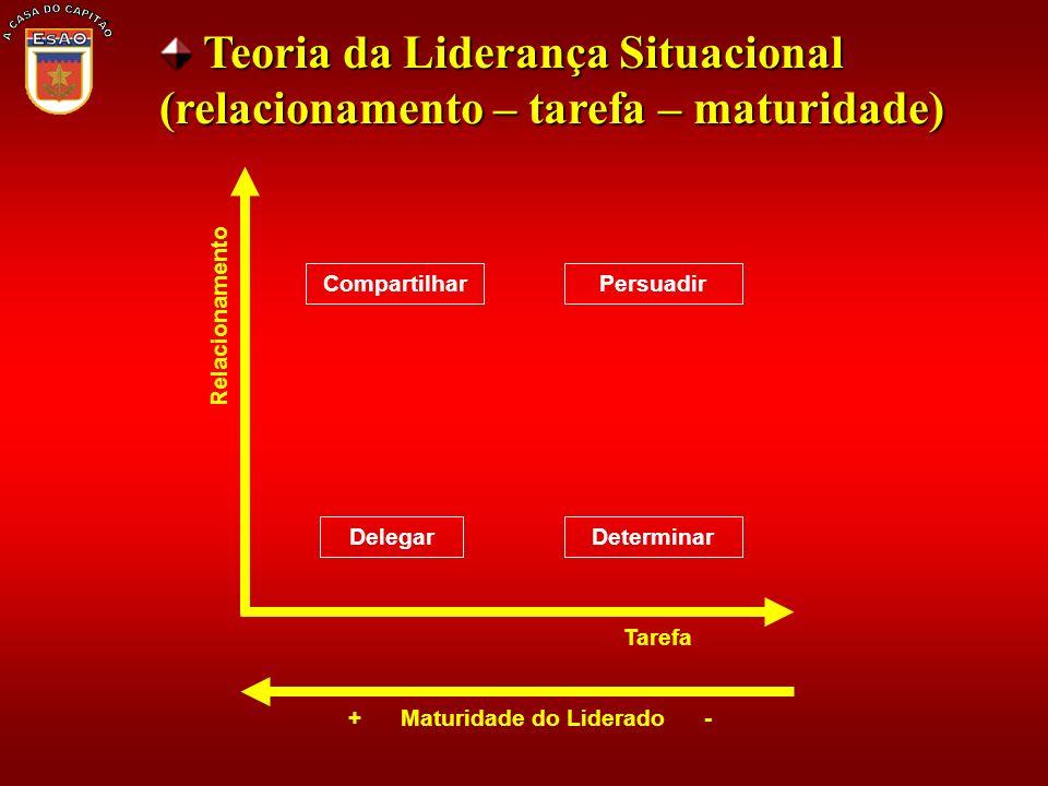 Teoria da Liderança Situacional (relacionamento – tarefa – maturidade) Teoria da Liderança Situacional (relacionamento – tarefa – maturidade) Comparti