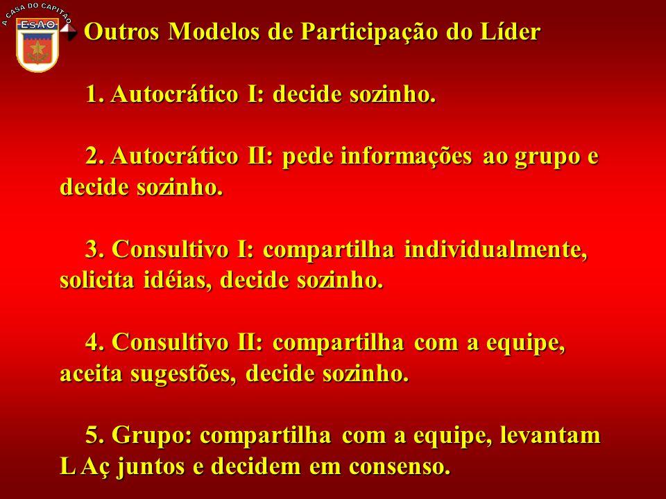 Outros Modelos de Participação do Líder Outros Modelos de Participação do Líder 1. Autocrático I: decide sozinho. 1. Autocrático I: decide sozinho. 2.