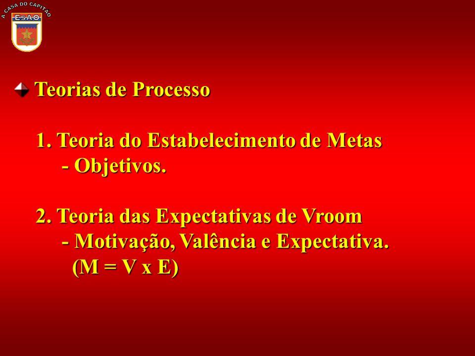 Teorias de Processo Teorias de Processo 1. Teoria do Estabelecimento de Metas 1. Teoria do Estabelecimento de Metas - Objetivos. - Objetivos. 2. Teori