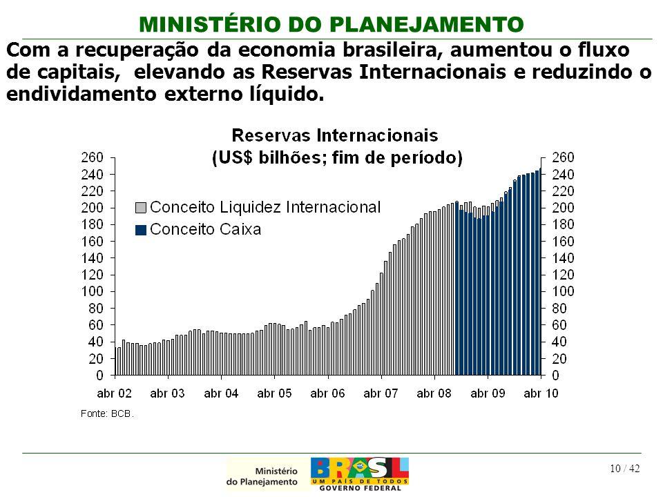 MINISTÉRIO DO PLANEJAMENTO 10 / 42 Com a recuperação da economia brasileira, aumentou o fluxo de capitais, elevando as Reservas Internacionais e reduz