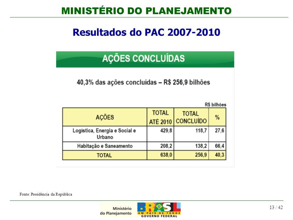MINISTÉRIO DO PLANEJAMENTO 13 / 42 Resultados do PAC 2007-2010 Fonte: Presidência da República