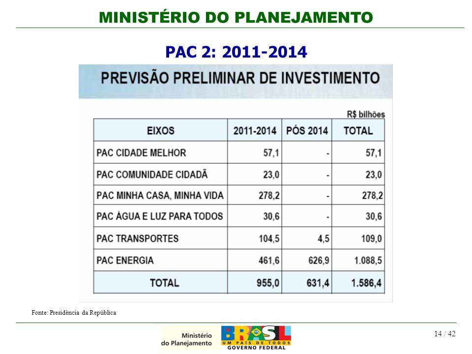 MINISTÉRIO DO PLANEJAMENTO 14 / 42 Fonte: Presidência da República PAC 2: 2011-2014